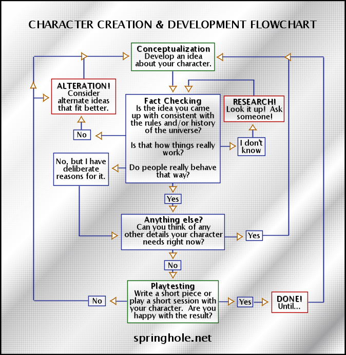 Character Creation & Development Theory (Or, How To Make